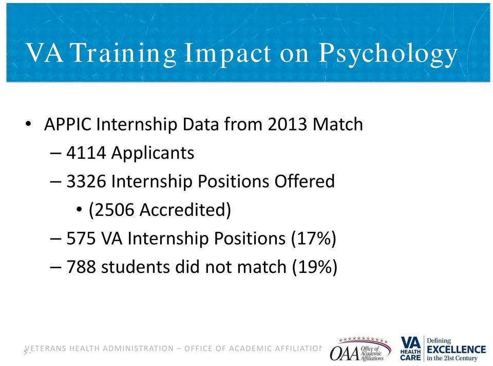 Accredited) 575 VA Internship Positions (17%) 788 students did not