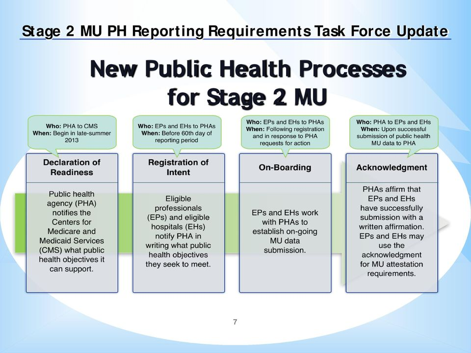 Update New Public Health