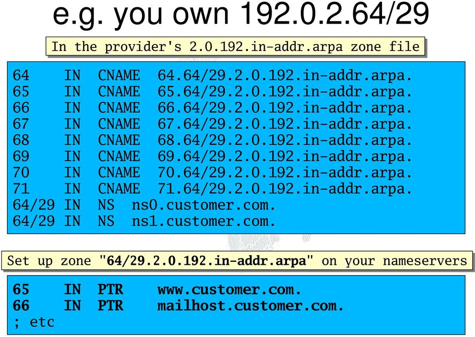 "64/29.2.0.192.in-addr.arpa. 71 IN CNAME 71.64/29.2.0.192.in-addr.arpa. 64/29 IN NS ns0.customer.com. 64/29 IN NS ns1.customer.com. Set up zone ""64/29.2.0.192.in-addr.arpa"" on your nameservers 65 IN PTR www."