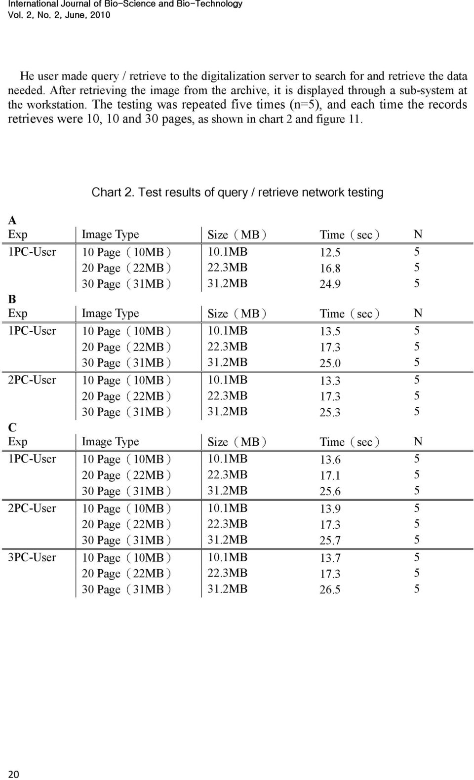 The testing was repeated five times (n=5), and each time the records retrieves were 10, 10 and 30 pages, as shown in chart 2 and figure 11. Chart 2.
