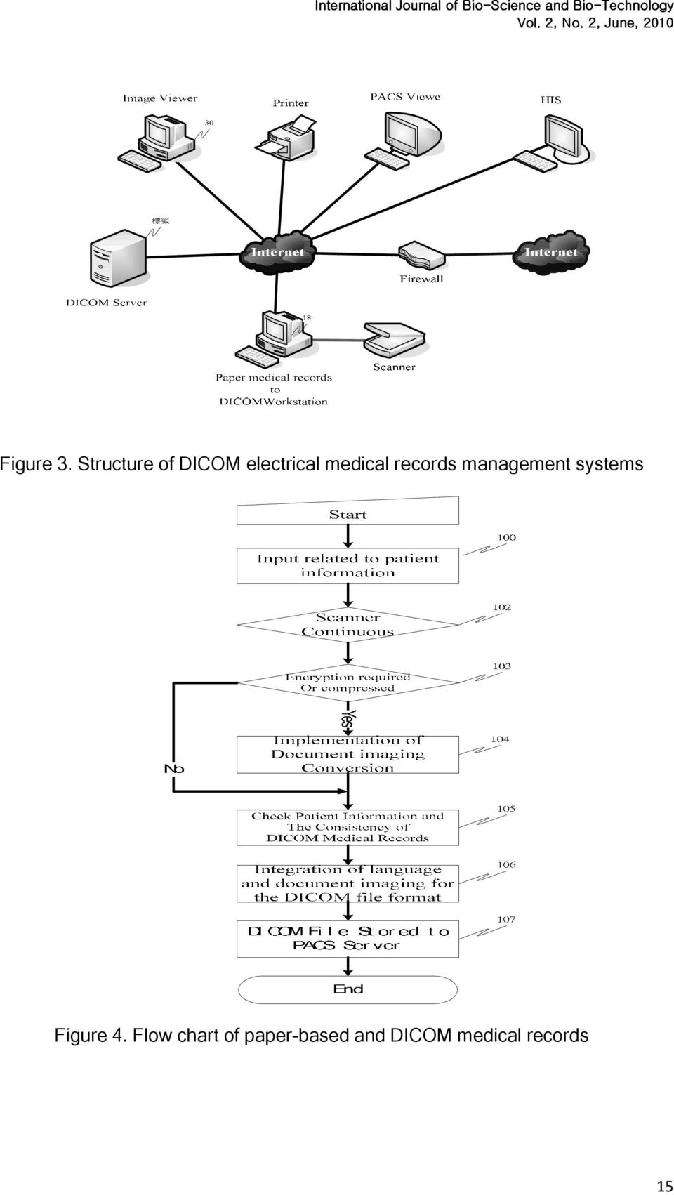 records management systems Figure 4.