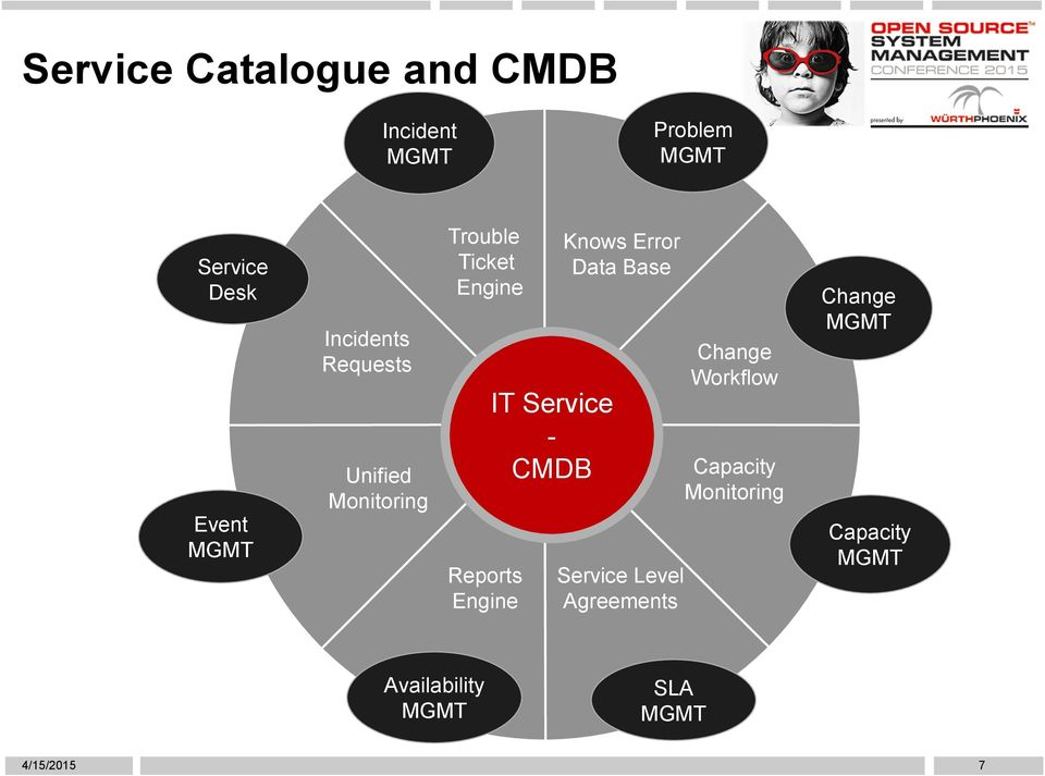 Service - CMDB Knows Error Data Base Service Level Agreements Change Workflow