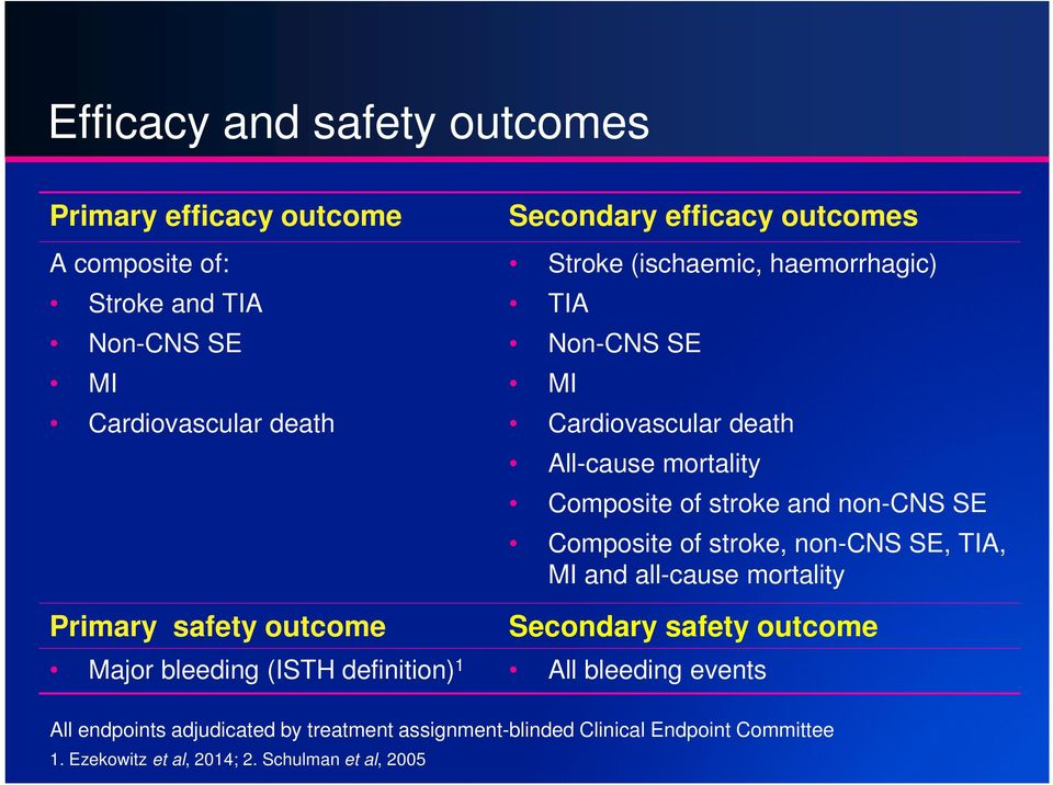 Composite of stroke, non-cns SE, TIA, MI and all-cause mortality Primary safety outcome Secondary safety outcome Major bleeding (ISTH