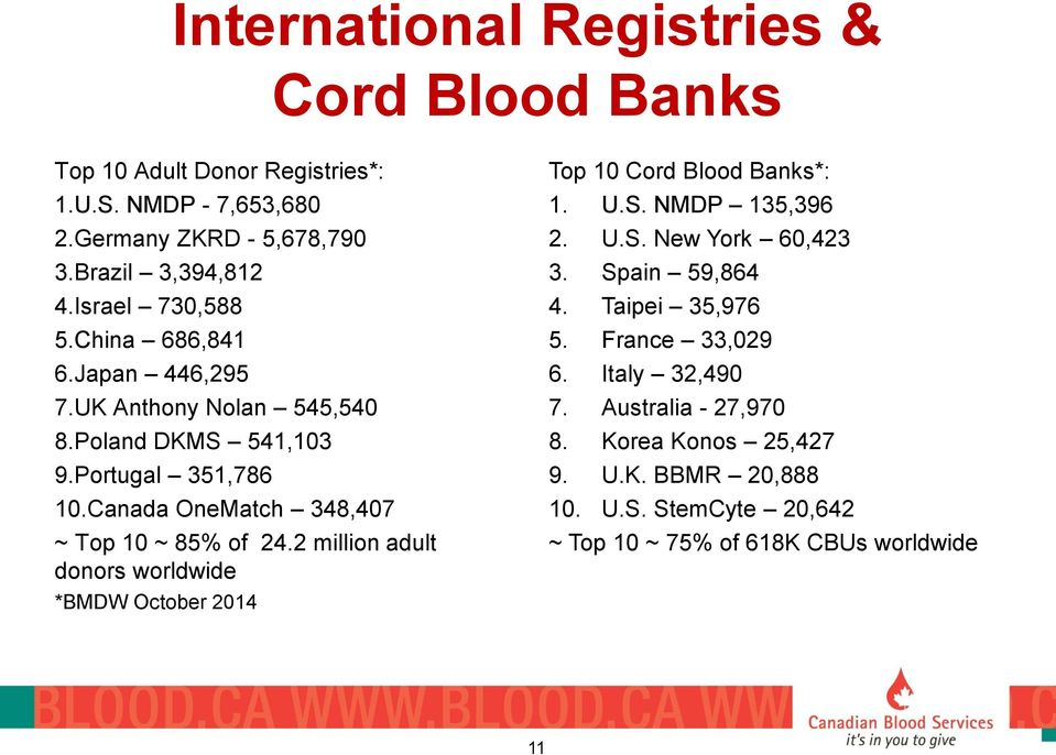 Canada OneMatch 348,407 ~ Top 10 ~ 85% of 24.2 million adult donors worldwide *BMDW October 2014 Top 10 Cord Blood Banks*: 1. U.S. NMDP 135,396 2. U.S. New York 60,423 3.