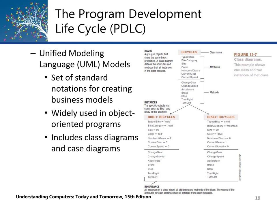 Widely used in objectoriented programs Includes class diagrams and