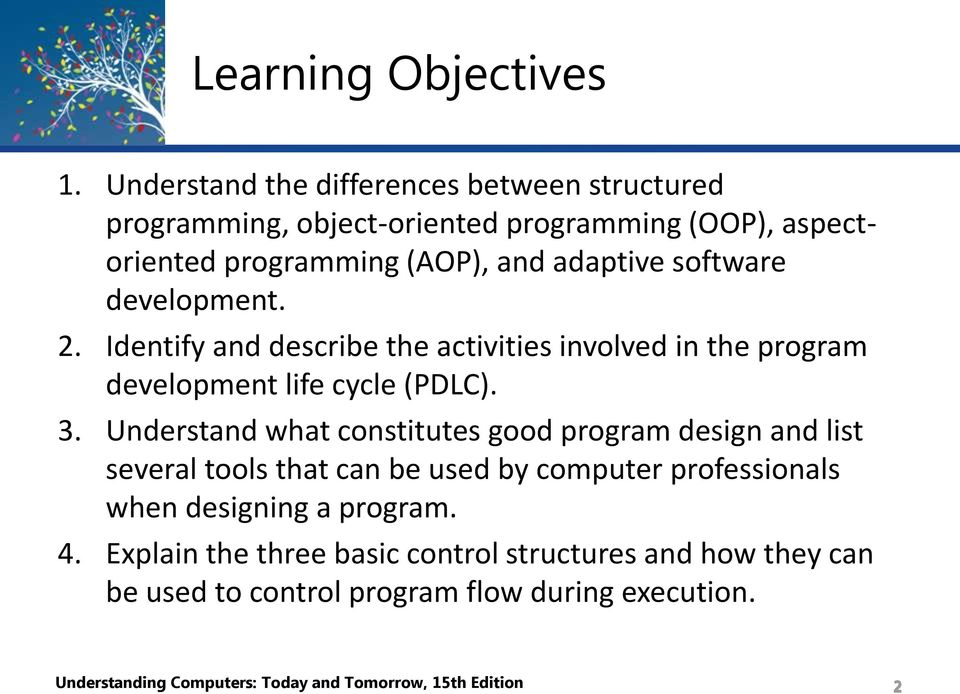software development. 2. Identify and describe the activities involved in the program development life cycle (PDLC). 3.