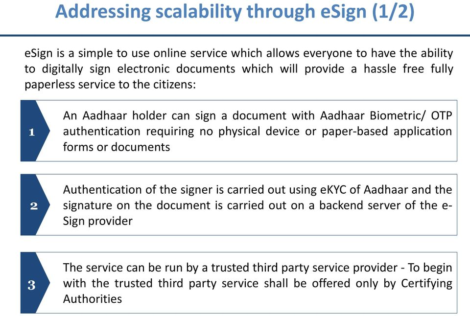 paper-based application forms or documents 2 Authentication of the signer is carried out using ekyc of Aadhaar and the signature on the document is carried out on a backend server