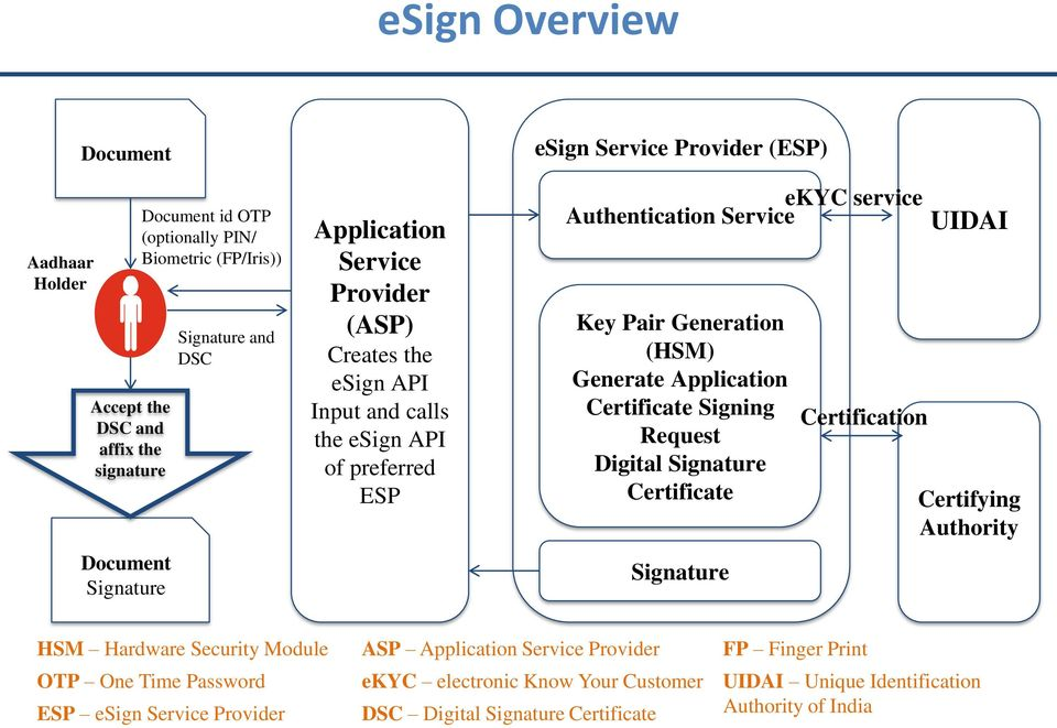 Generate Application Certificate Signing Request Digital Signature Certificate Signature Certification UIDAI Certifying Authority HSM Hardware Security Module OTP One Time Password