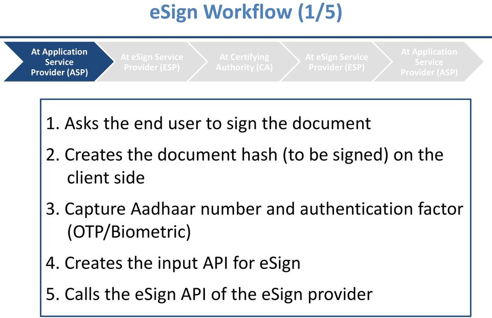 Asks the end user to sign the document 2. Creates the document hash (to be signed) on the client side 3.