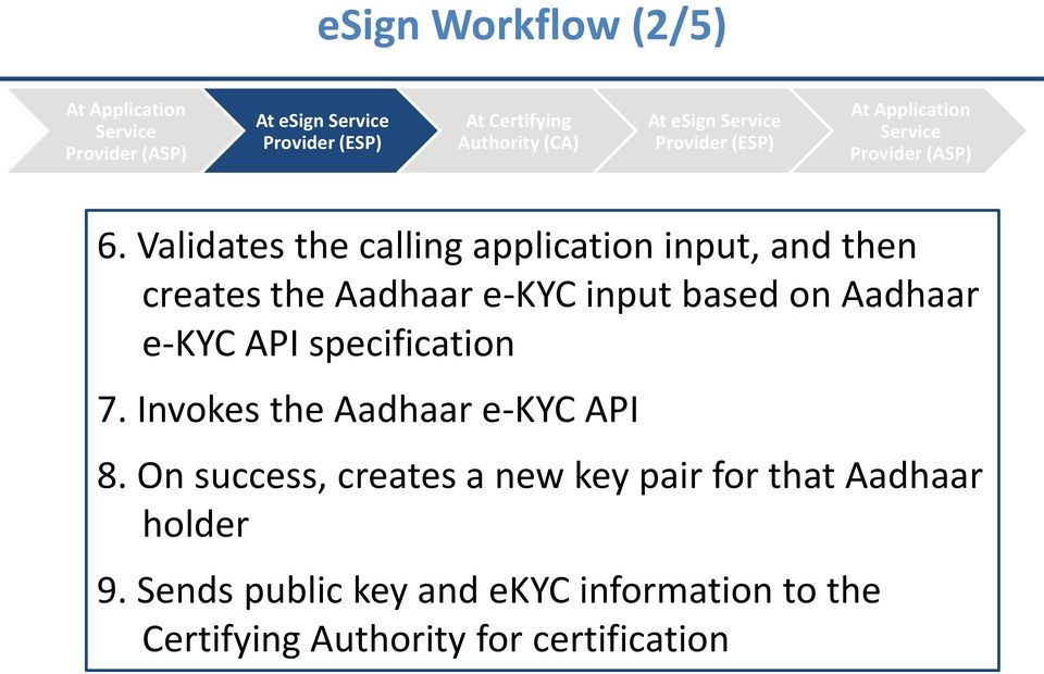 Validates the calling application input, and then creates the Aadhaar e-kyc input based on Aadhaar e-kyc API specification 7.
