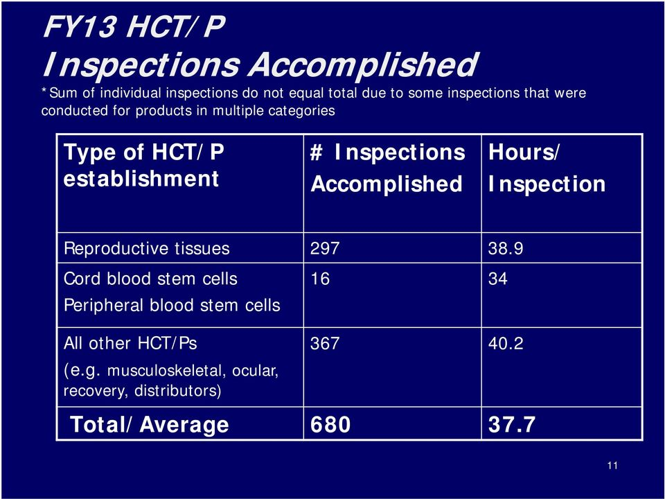 Inspections Accomplished Hours/ Inspection Reproductive tissues 297 38.