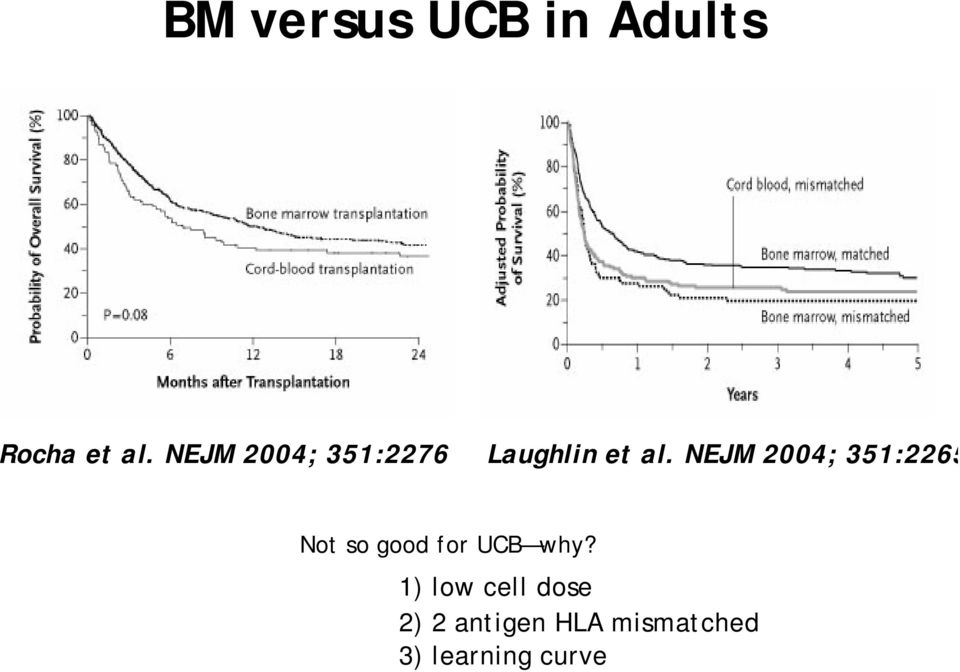 NEJM 2004; 351:2265 Not so good for UCB why?
