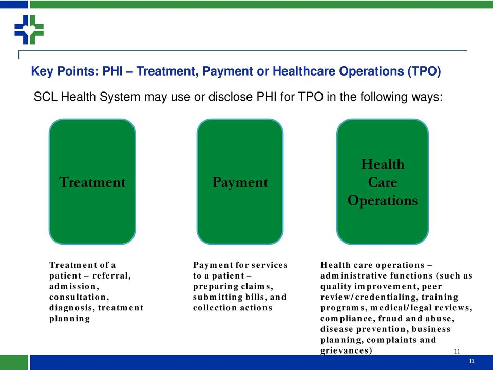 patient preparing claims, submitting bills, and collection actions Health care operations administrative functions (such as quality improvement, peer