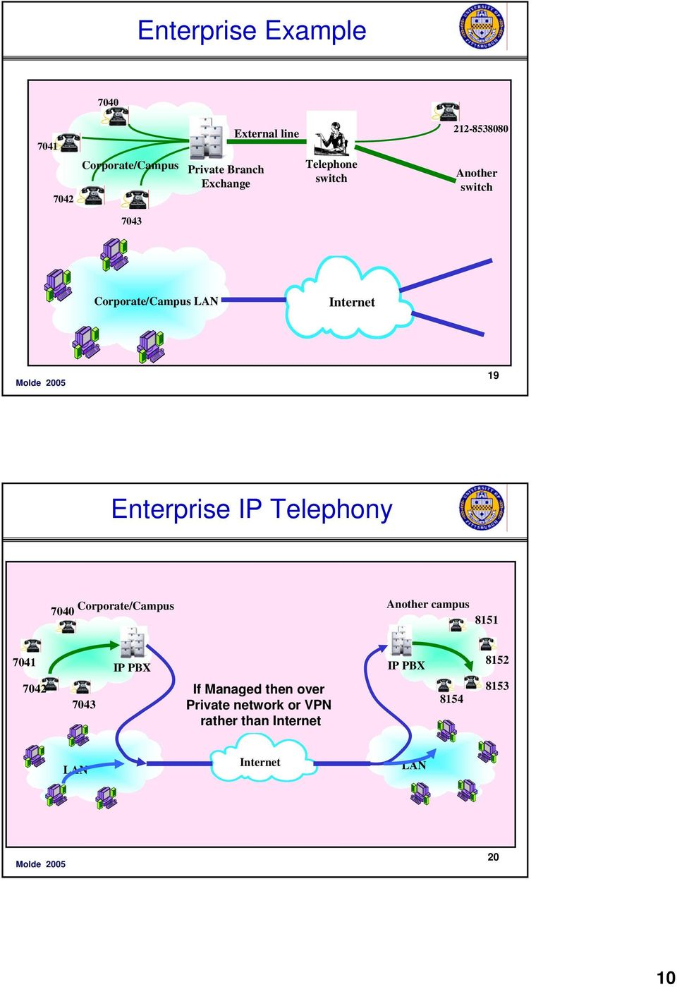 Enterprise IP Telephony 7040 Corporate/Campus Another campus 8151 7041 7042 7043 IP PBX If