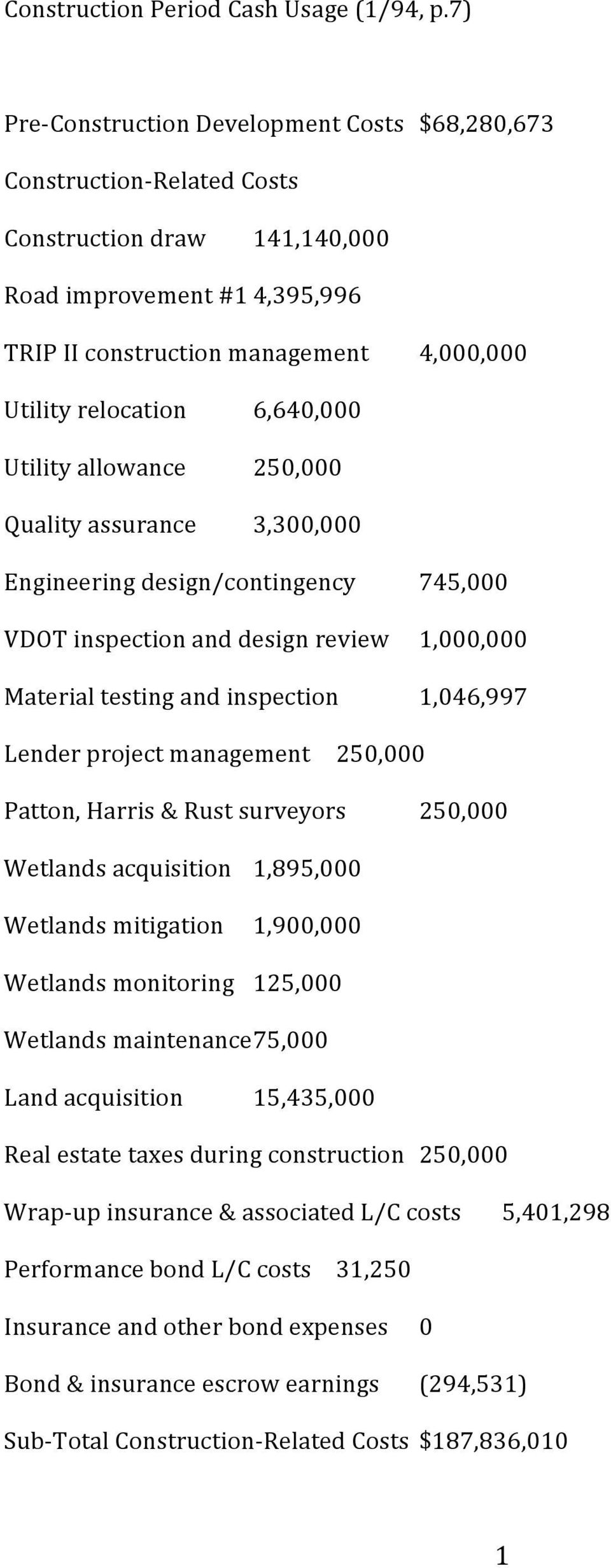 Utility allowance Quality assurance 6,640,000 250,000 3,300,000 Engineering design/contingency VDOT inspection and design review Material testing and inspection 745,000 1,000,000 1,046,997 Lender