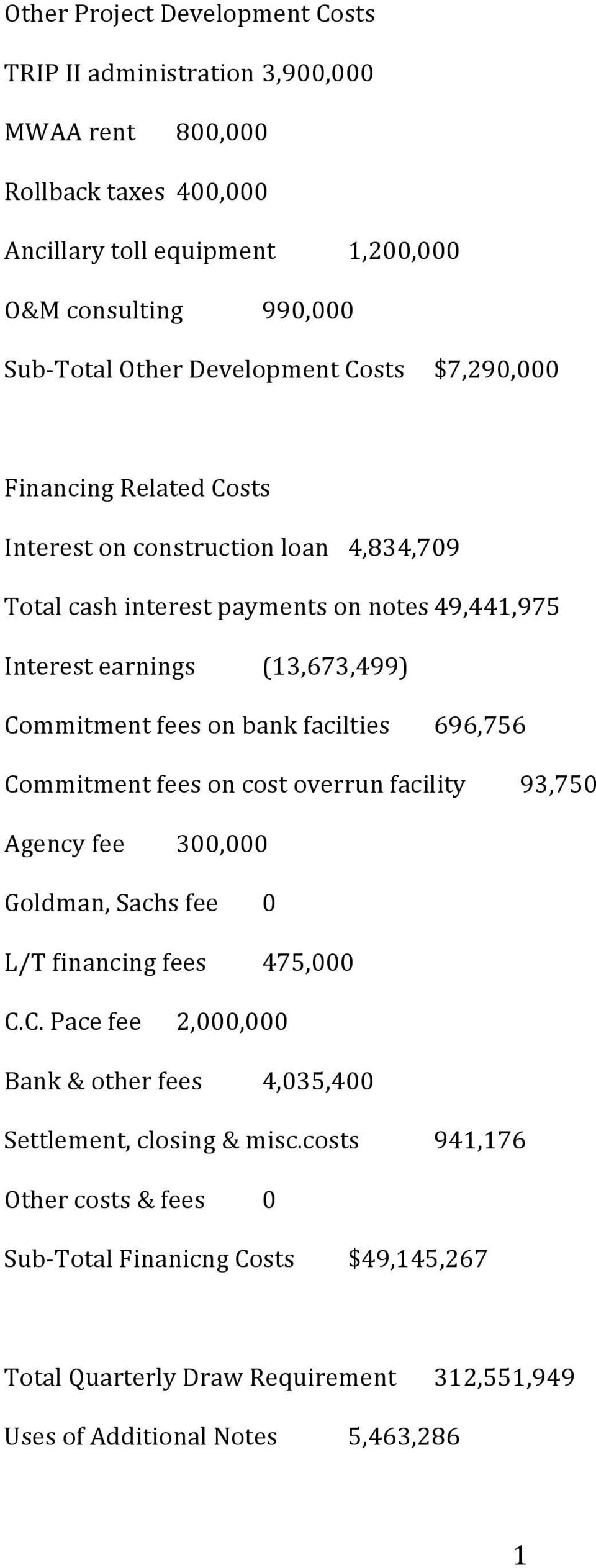 fees on bank facilties 696,756 Commitment fees on cost overrun facility 93,750 Agency fee 300,000 Goldman, Sachs fee L/T financing fees 0 475,000 C.C. Pace fee 2,000,000 Bank & other fees 4,035,400 Settlement, closing & misc.