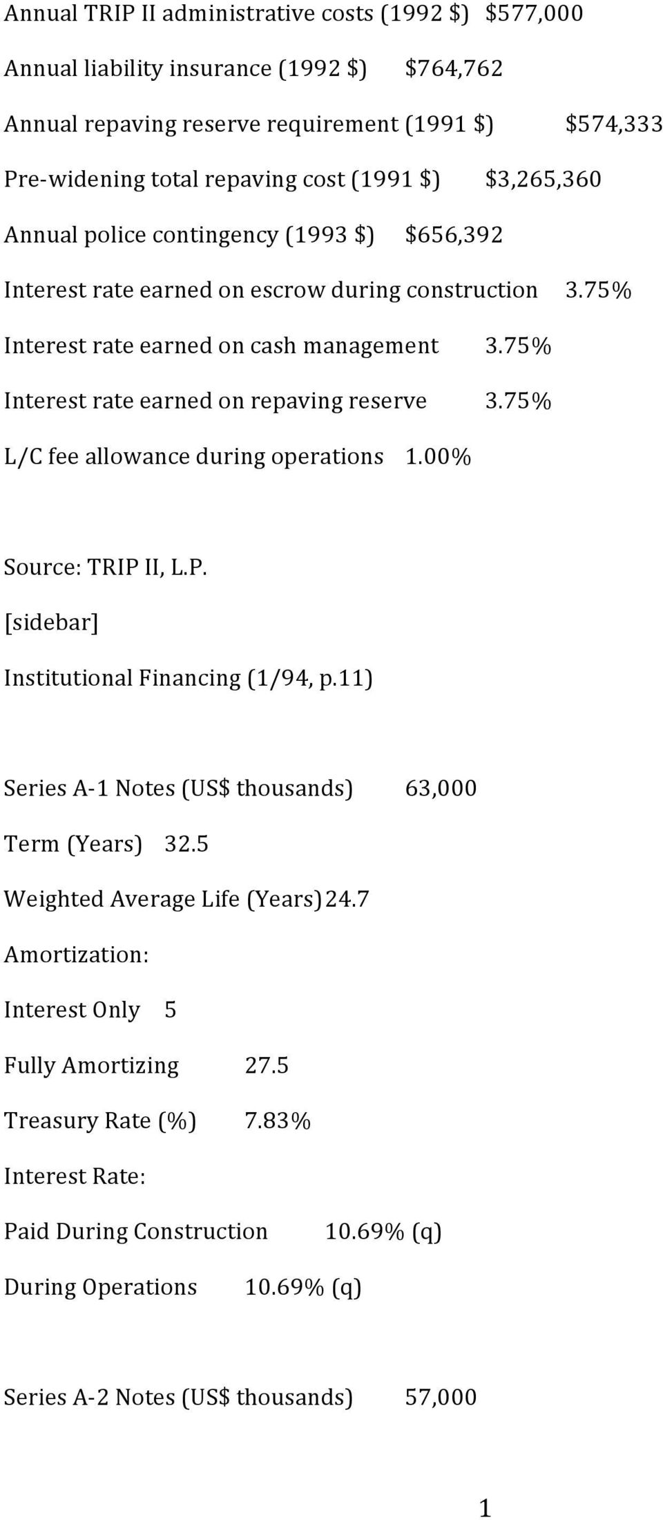 75% 3.75% L/C fee allowance during operations 1.00% Source: TRIP II, L.P. [sidebar] Institutional Financing (1/94, p.11) Series A- 1 Notes (US$ thousands) 63,000 Term (Years) 32.