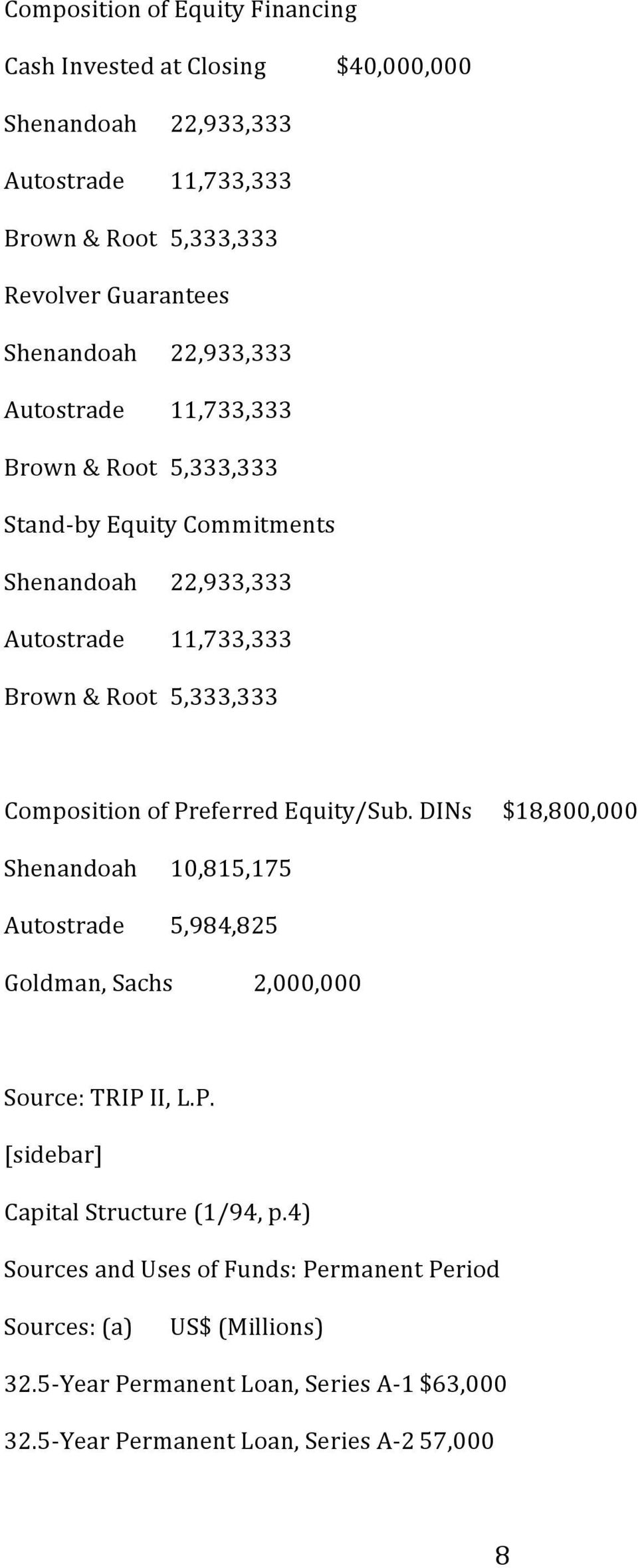 Preferred Equity/Sub. DINs $18,800,000 Shenandoah Autostrade 10,815,175 5,984,825 Goldman, Sachs 2,000,000 Source: TRIP II, L.P. [sidebar] Capital Structure (1/94, p.