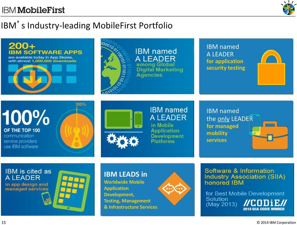 managed mobility services IBM LEADS in Worldwide Mobile