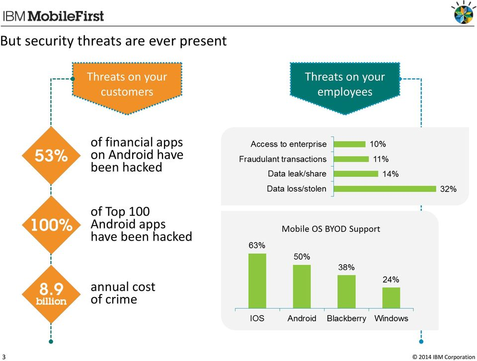 financial apps on Android have been hacked of Top