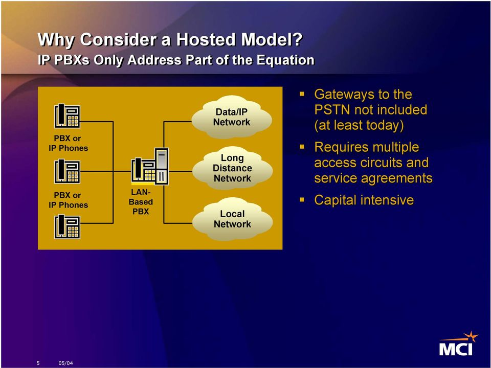 LAN- Based PBX Data/IP Network Long Distance Network Local Network Gateways