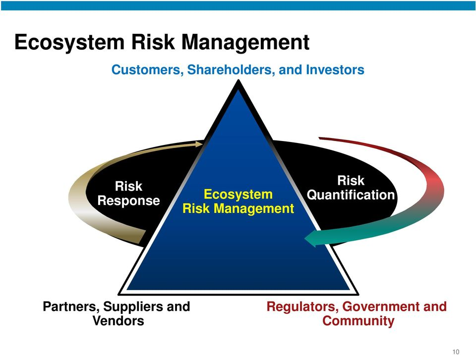 Management Risk Quantification Partners, Suppliers