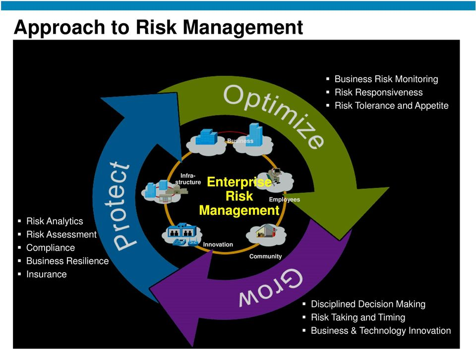 Resilience Insurance Infrastructure Enterprise Risk Management Innovation Community
