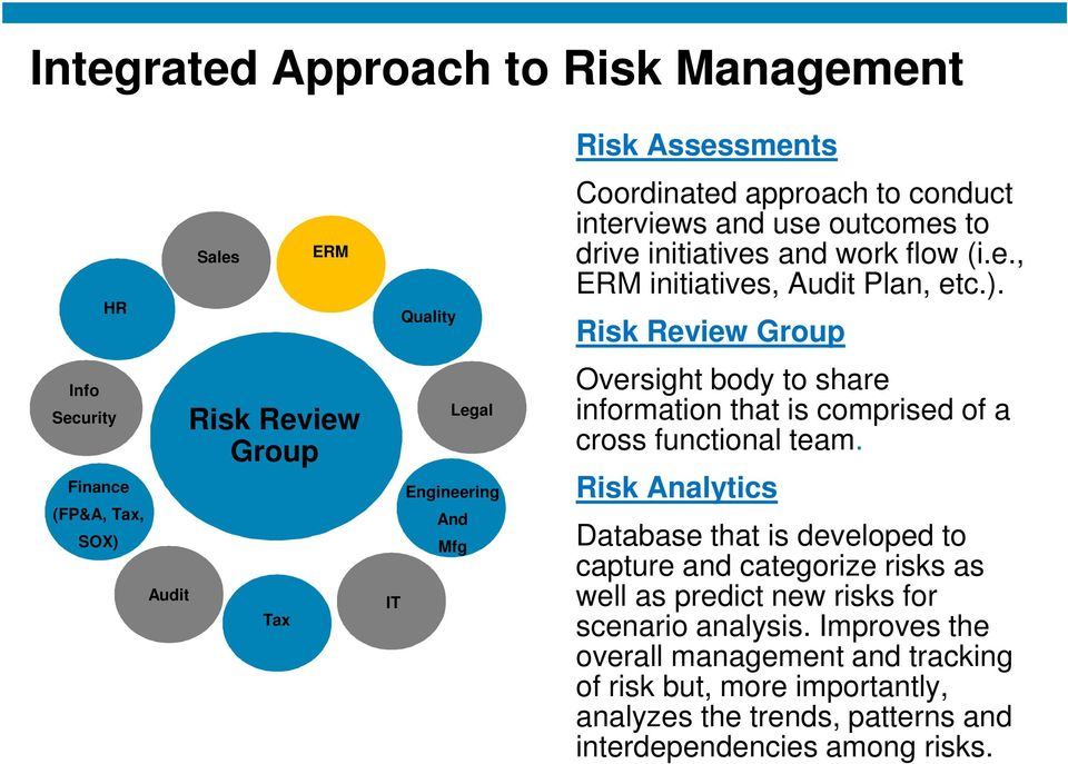 Risk Review Group Oversight body to share information that is comprised of a cross functional team.
