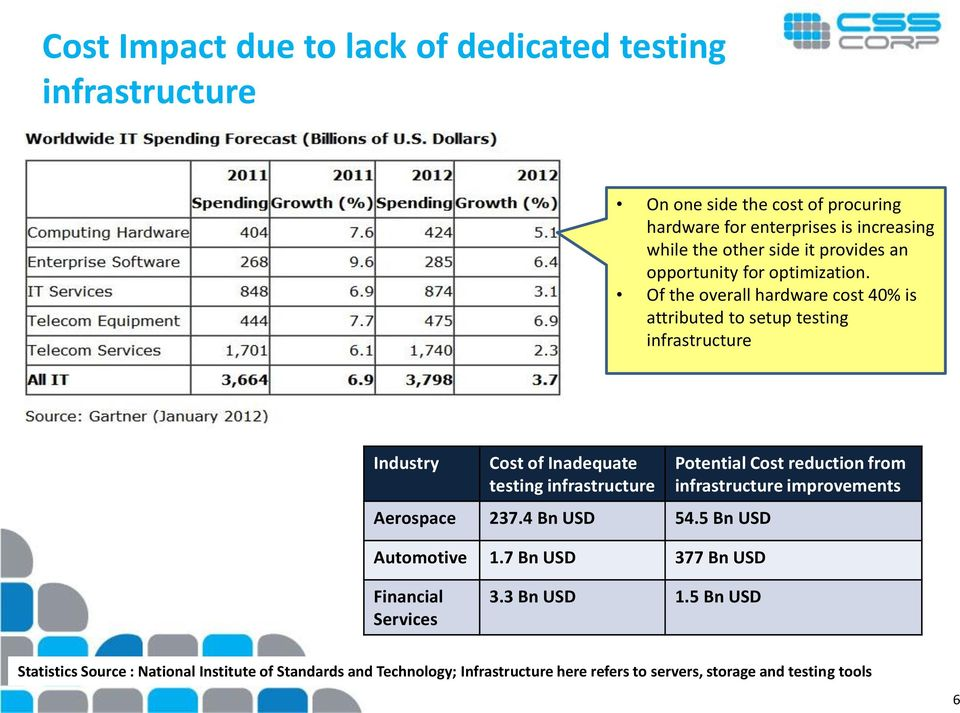 Of the overall hardware cost 40% is attributed to setup testing infrastructure Industry Cost of Inadequate testing infrastructure Aerospace 237.4 Bn USD 54.