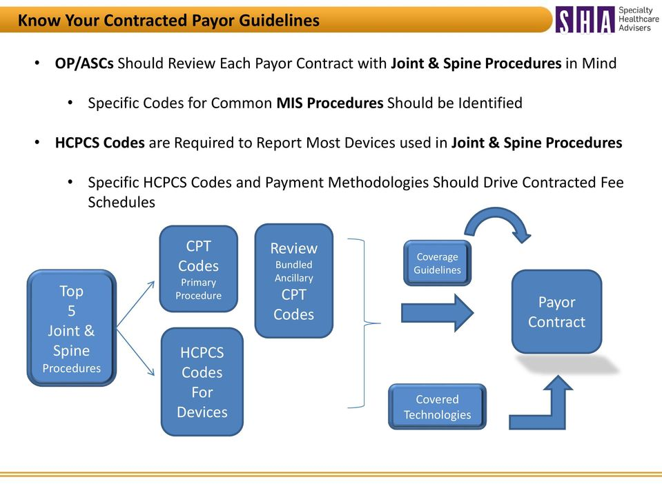 Procedures Specific HCPCS Codes and Payment Methodologies Should Drive Contracted Fee Schedules Top 5 Joint & Spine Procedures