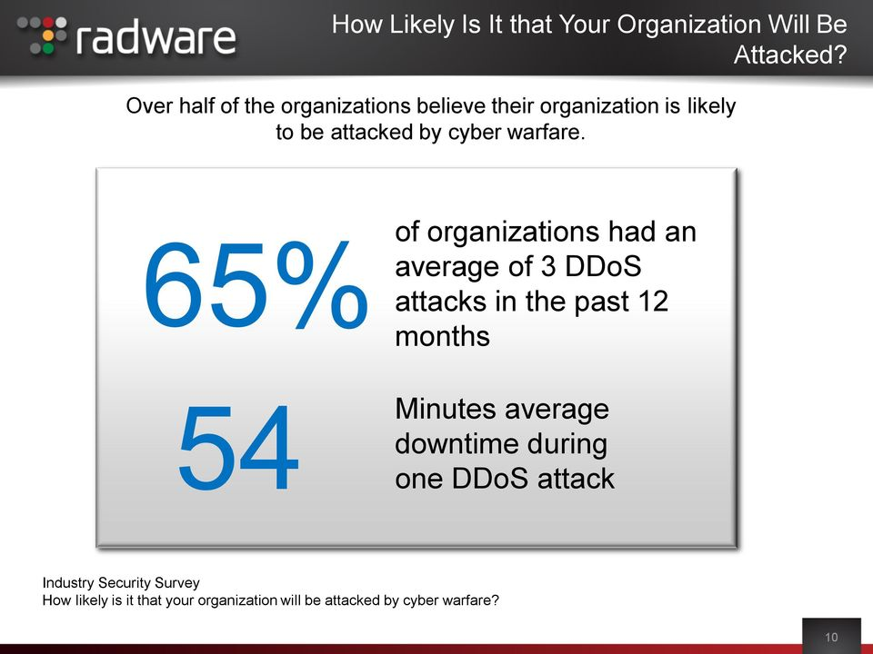 65% months Unlikely 45% of organizations had an average of 3 DDoS attacks in the past 12 Possible 37% 54