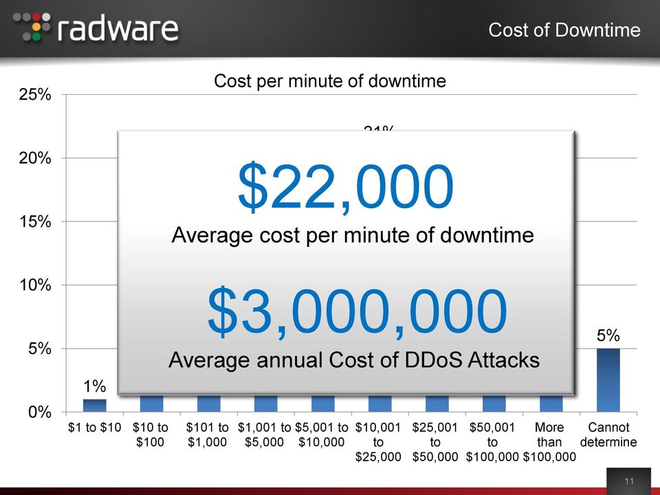 downtime Average annual Cost of DDoS Attacks $1,001 to $5,000 $5,001 to $10,000 $10,001 to
