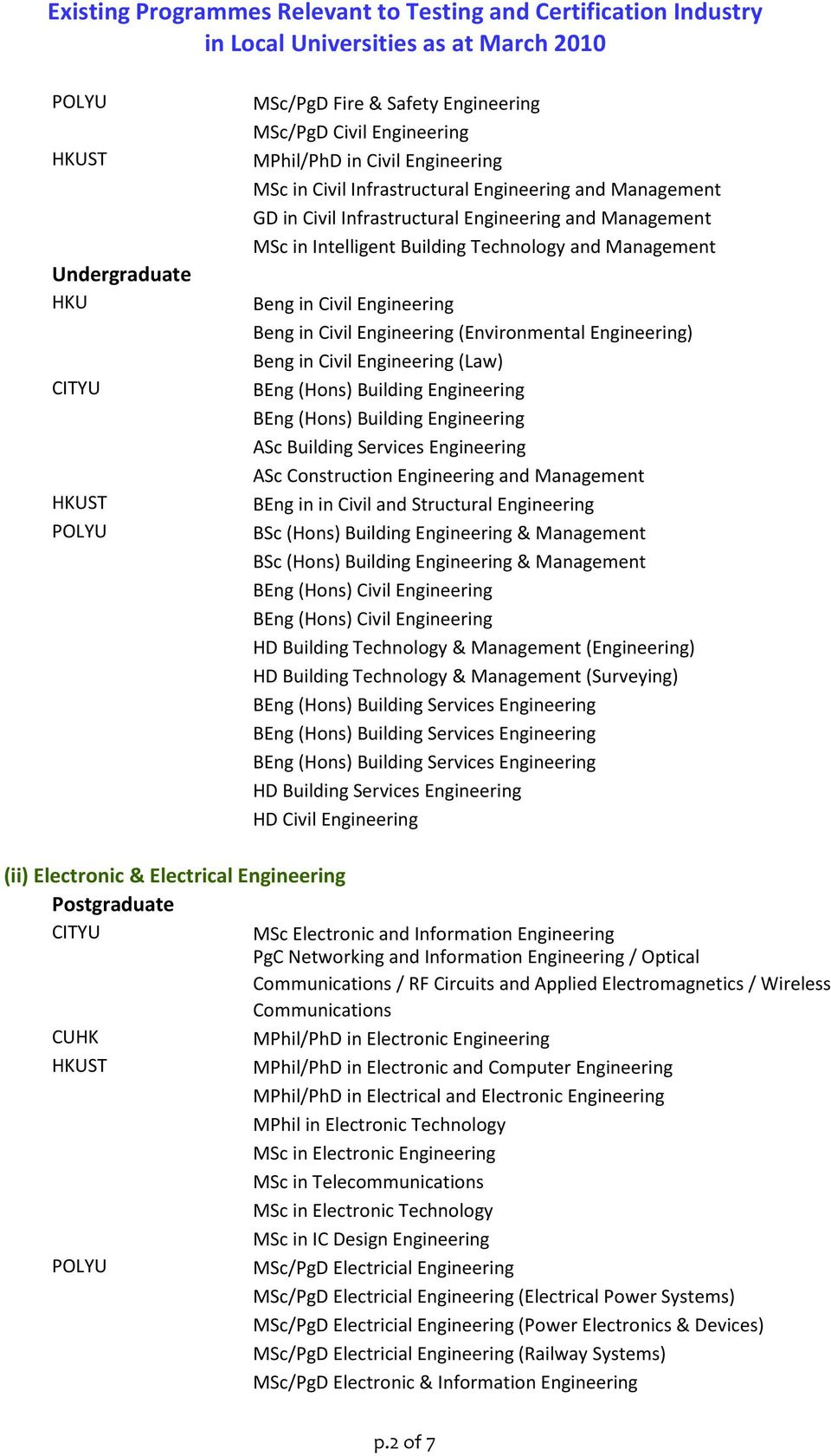 Engineering BEng (Hons) Building Engineering ASc Building Services Engineering ASc Construction Engineering and Management BEng in in Civil and Structural Engineering BSc (Hons) Building Engineering