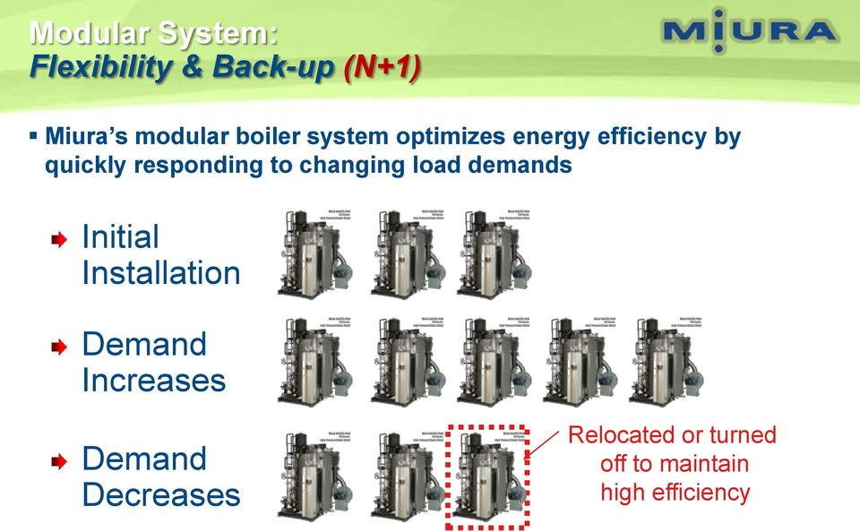 to changing load demands Initial Installation Demand Increases