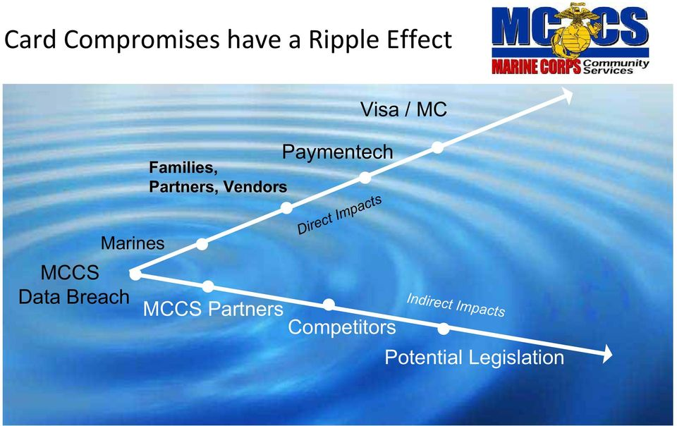 Vendors Direct Impacts MCCS Partners