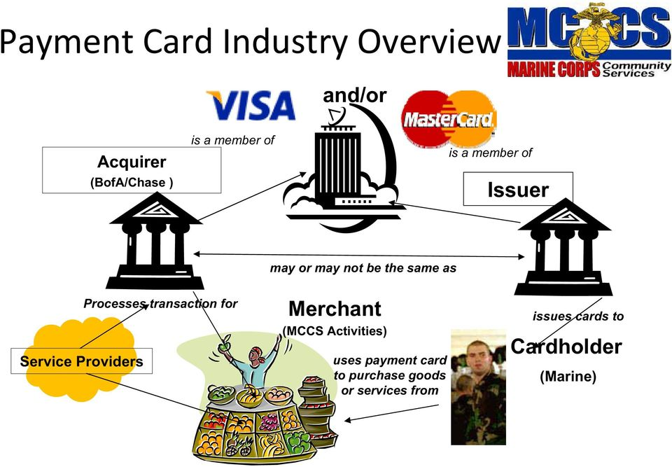 transaction for Service Providers Merchant (MCCS Activities) uses