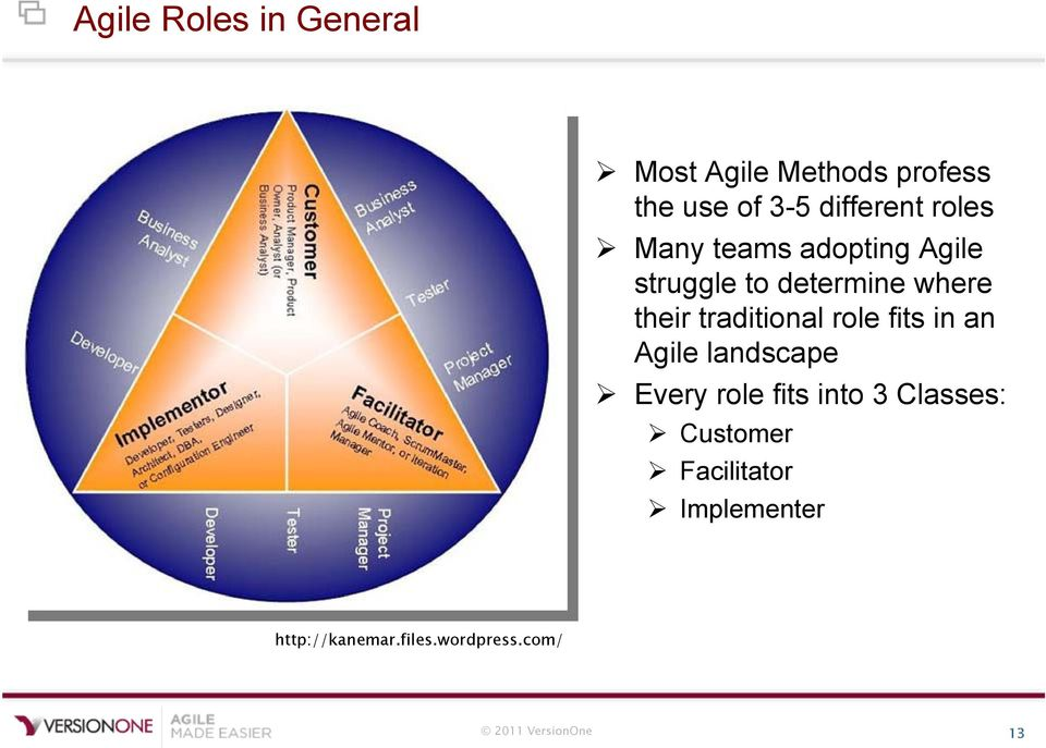 traditional role fits in an Agile landscape Every role fits into 3 Classes: