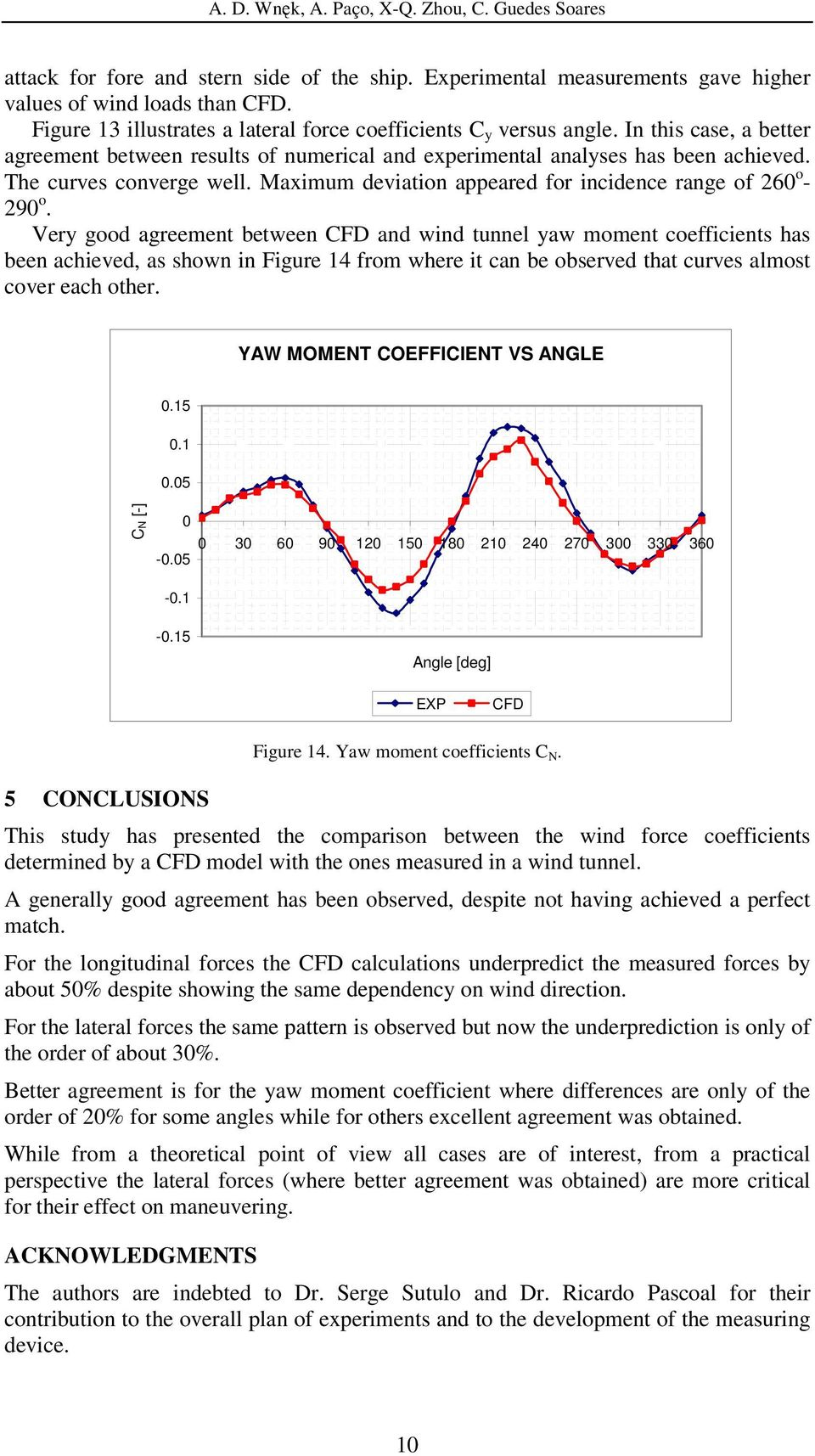 Very good agreement between CFD and wind tunnel yaw moment coefficients has been achieved, as shown in Figure 14 from where it can be observed that curves almost cover each other.