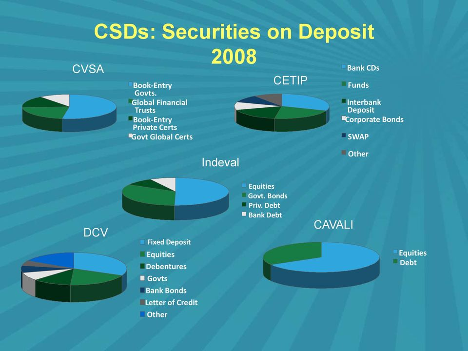 Funds Interbank Deposit Corporate Bonds SWAP Indeval Other DCV Fixed Deposit