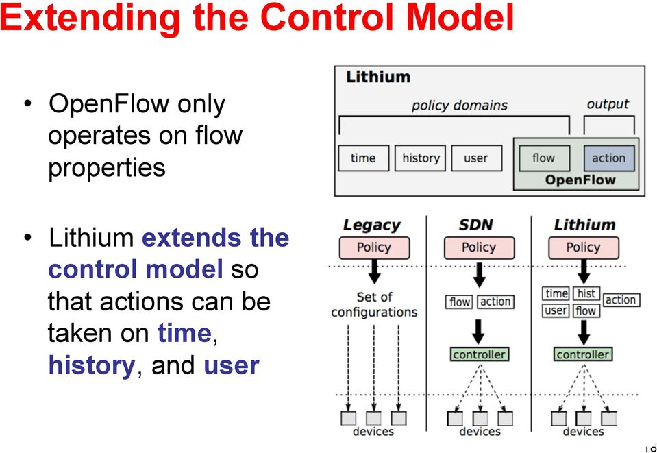 extends the control model so that