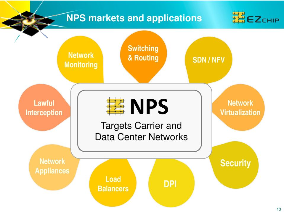 Targets Carrier and Data Center Networks Network