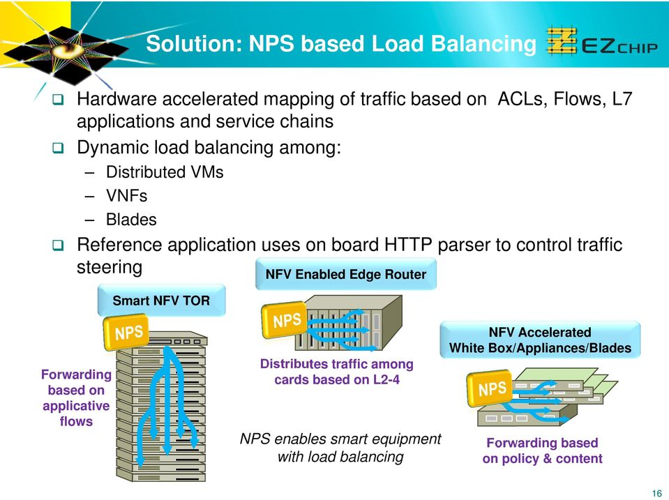 traffic steering NFV Enabled Edge Router Smart NFV TOR Forwarding based on applicative flows Distributes traffic among cards