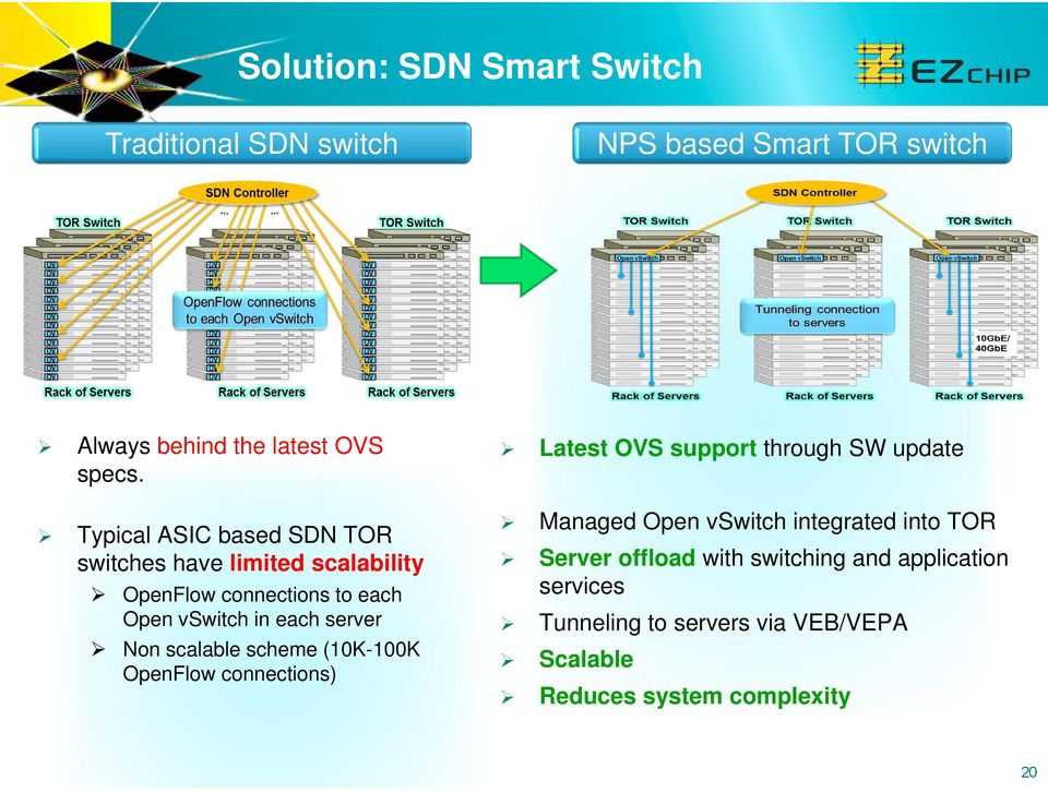 scalable scheme (10K-100K OpenFlow connections) Latest OVS support through SW update Managed Open vswitch integrated into