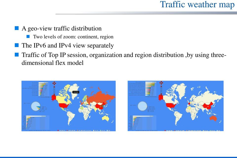 view separately Traffic of Top IP session, organization