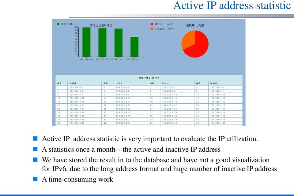 A statistics once a month---the active and inactive IP address We have stored the