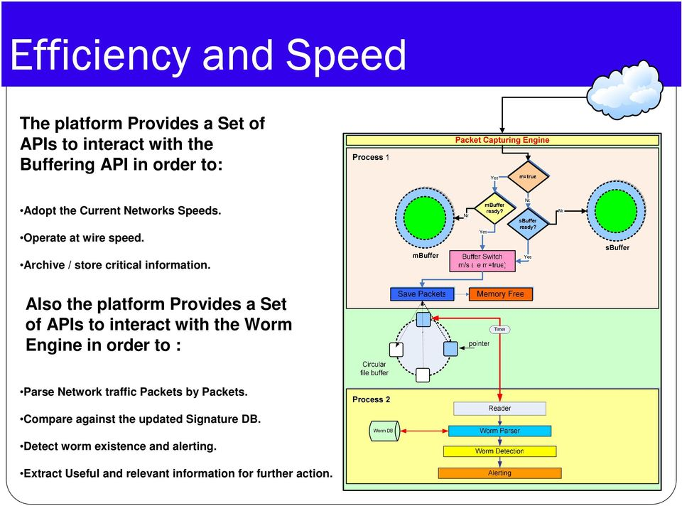 Also the platform Provides a Set of APIs to interact with the Worm Engine in order to : Parse Network traffic