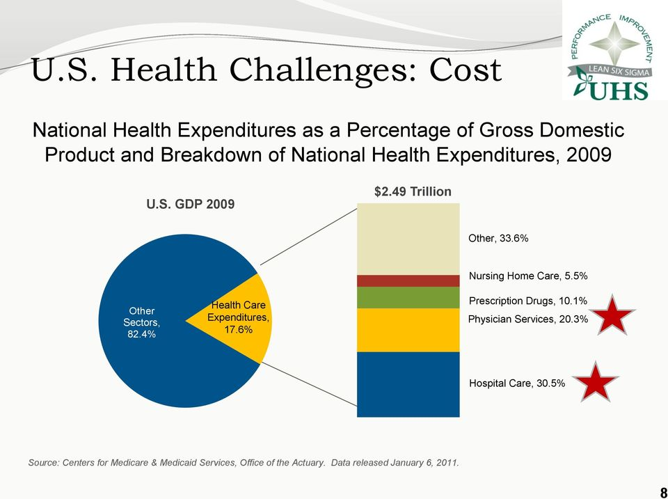 National Health Expenditures, 2009 U.S. GDP 2009 $2.49 Trillion Other, 33.6% Other Sectors, 82.