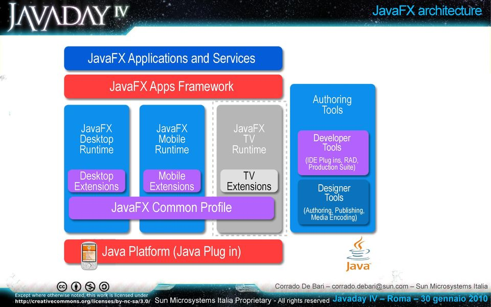 Extensions JavaFX Common Profile Authoring Tools Developer Tools (IDE Plug ins, RAD,