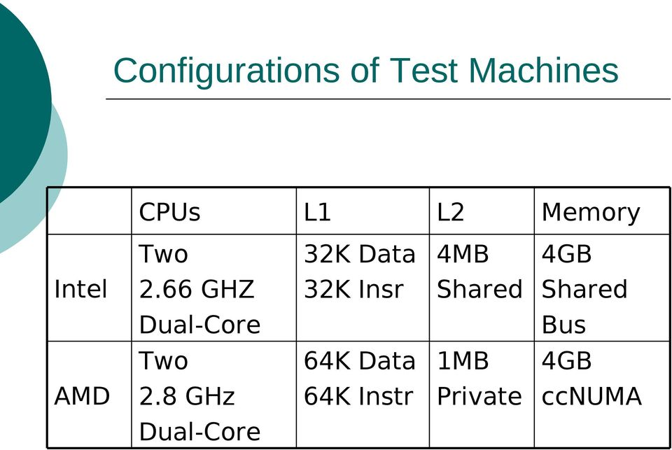 66 GHZ 32K Insr Shared Shared Dual-Core Bus Two