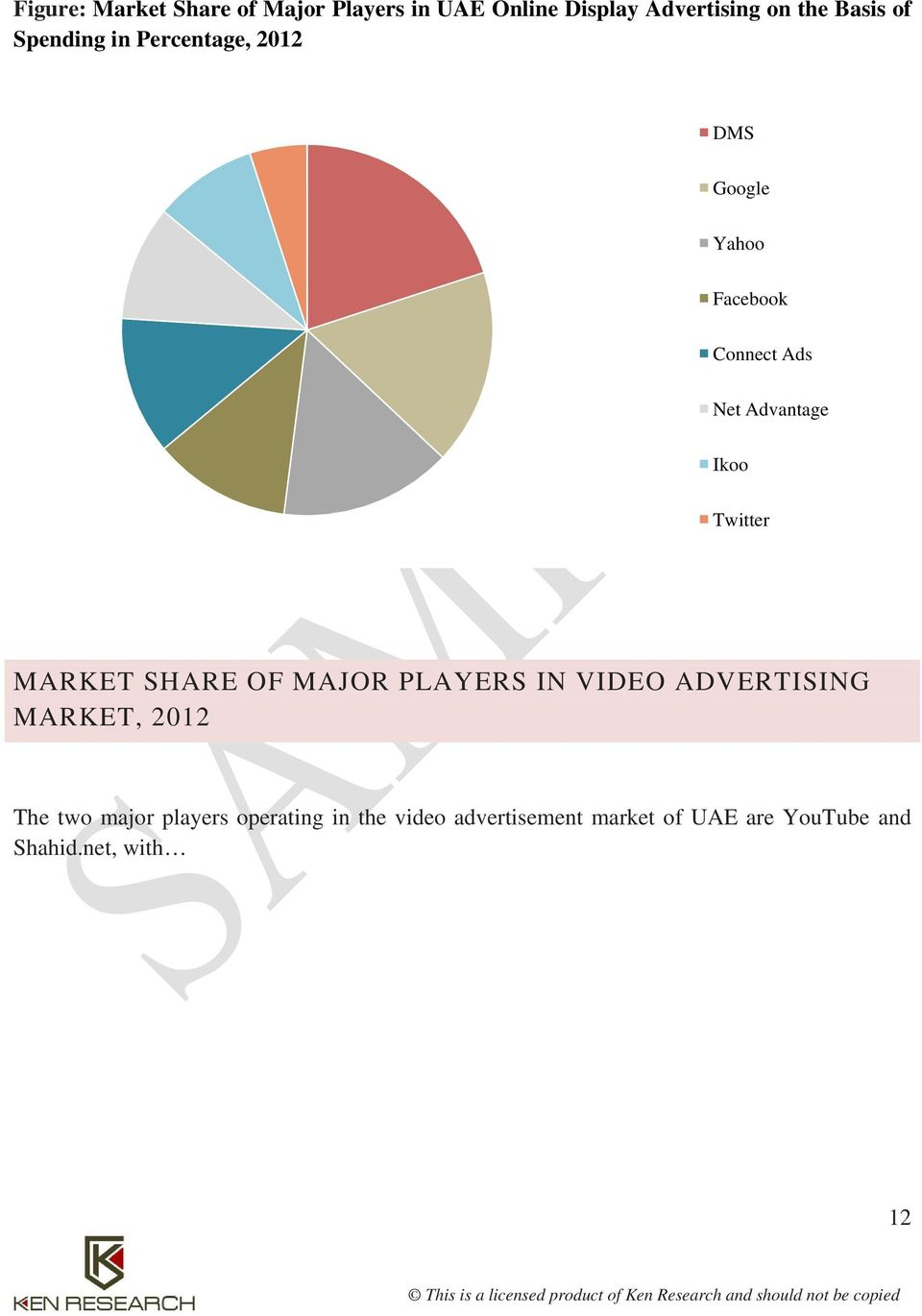 Twitter MARKET SHARE OF MAJOR PLAYERS IN VIDEO ADVERTISING MARKET, 2012 The two major